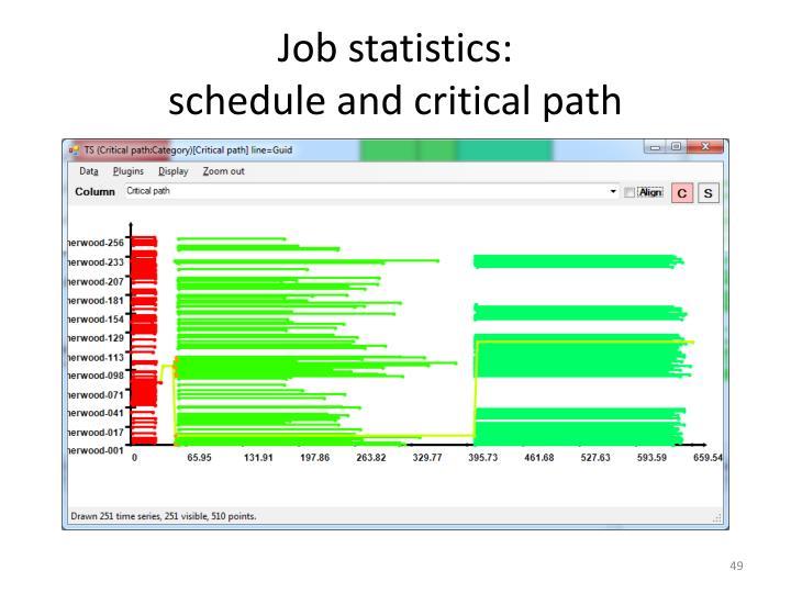 Job statistics: