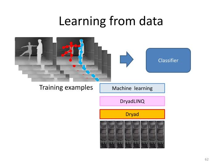 Learning from data