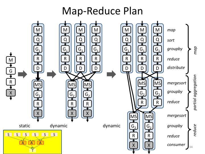 Map-Reduce Plan