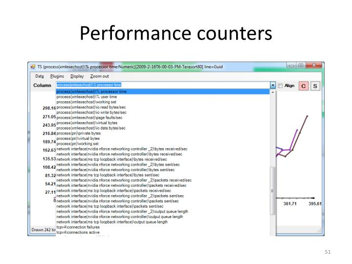 Performance counters