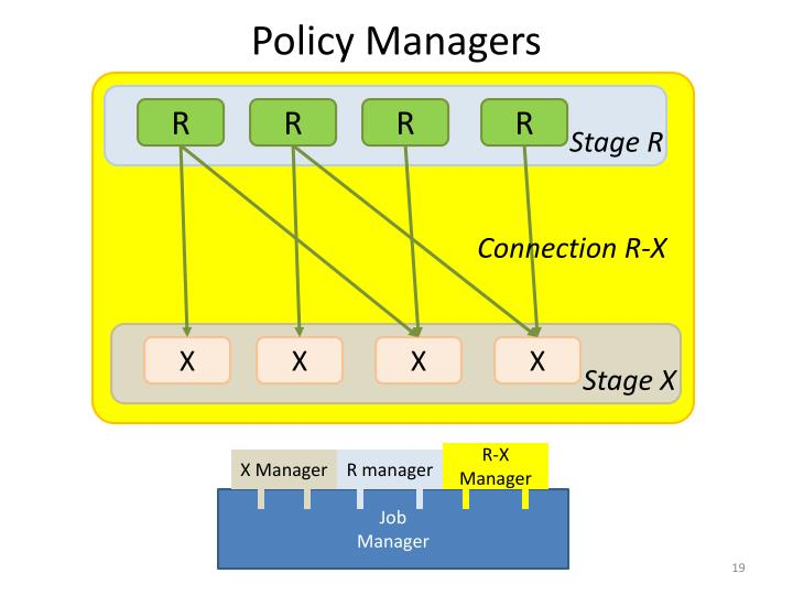Policy Managers