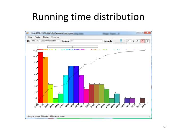 Running time distribution