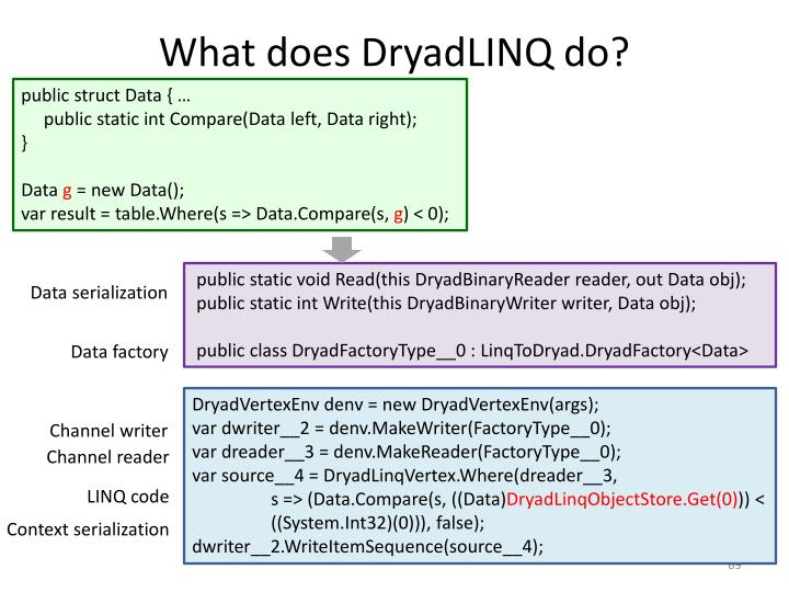 What does DryadLINQ do?