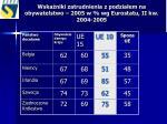 wska niki zatrudnienia z podzia em na obywatelstwo 2005 w wg eurostatu ii kw 2004 2005