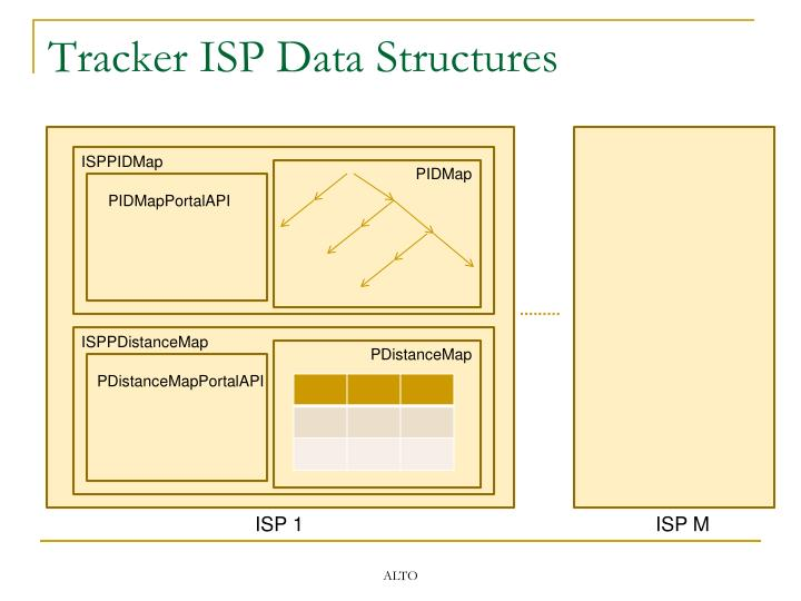Tracker ISP Data Structures