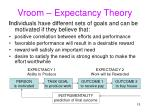 vroom expectancy theory