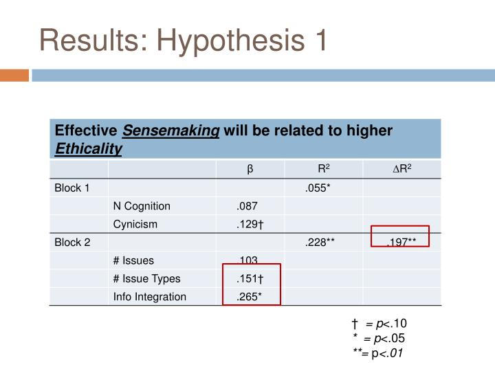 Results: Hypothesis 1