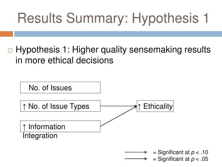 Results Summary: Hypothesis 1