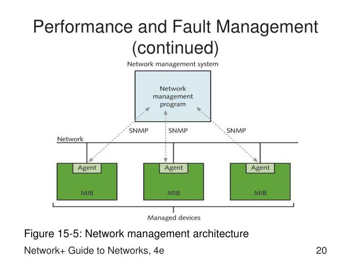 Performance and Fault Management (continued)