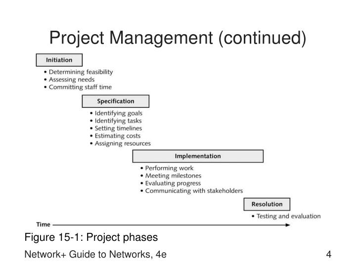 Project Management (continued)