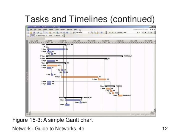 Tasks and Timelines (continued)