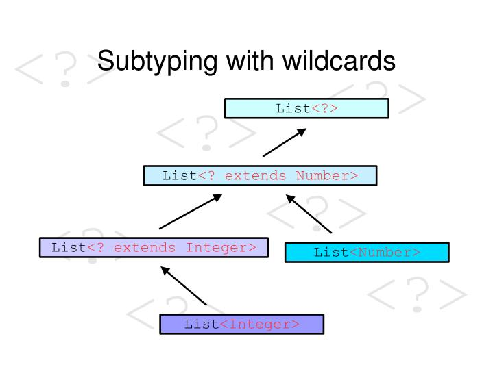 Subtyping with wildcards