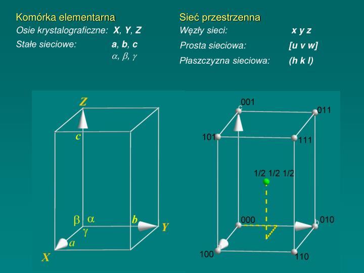 Komórka elementarna