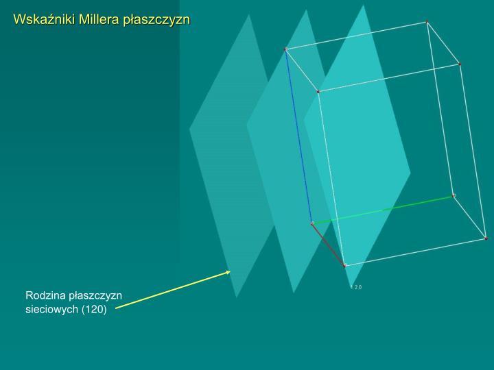 Wskaźniki Millera płaszczyzn