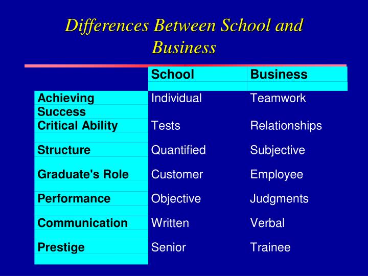 Differences Between School and Business