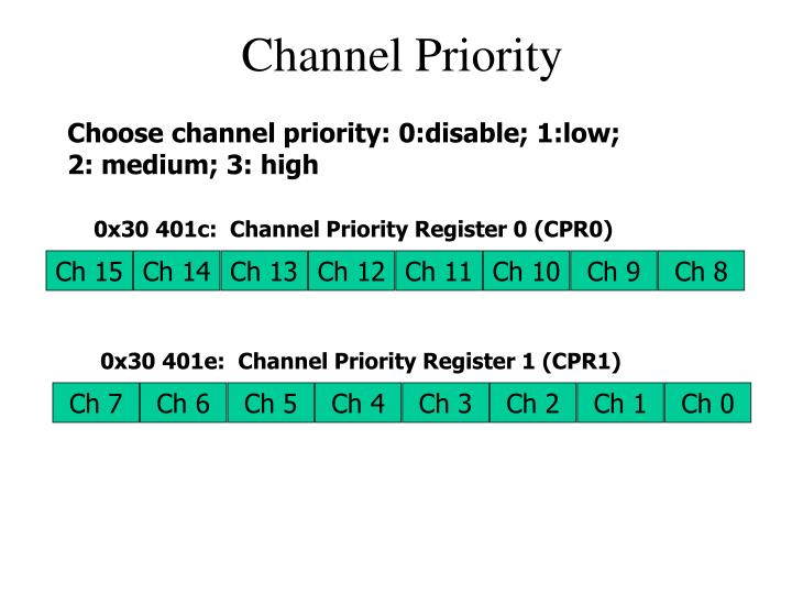 0x30 401c:  Channel Priority Register 0 (CPR0)