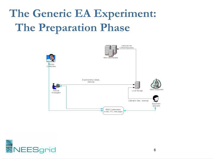 The Generic EA Experiment: