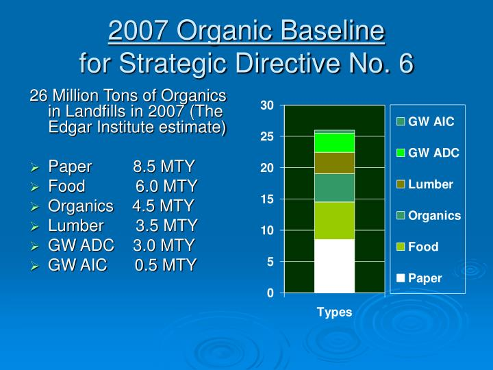 2007 Organic Baseline