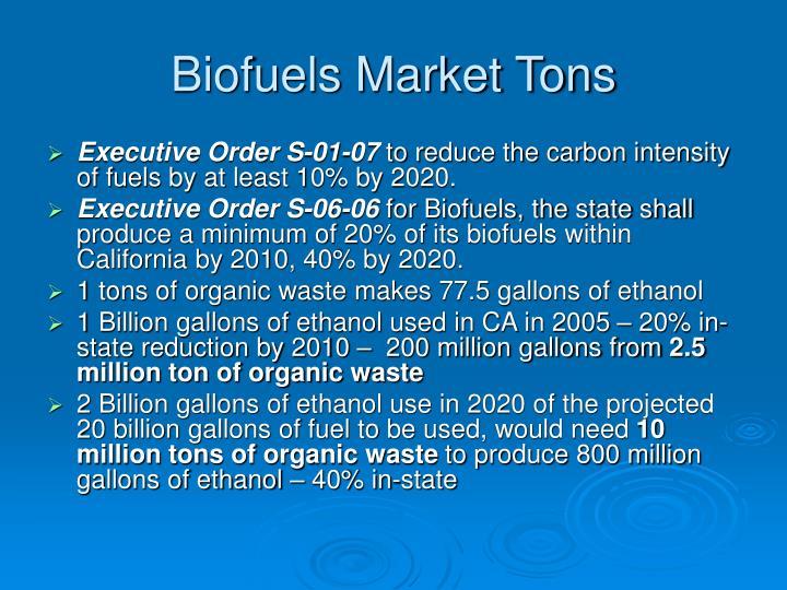 Biofuels Market Tons