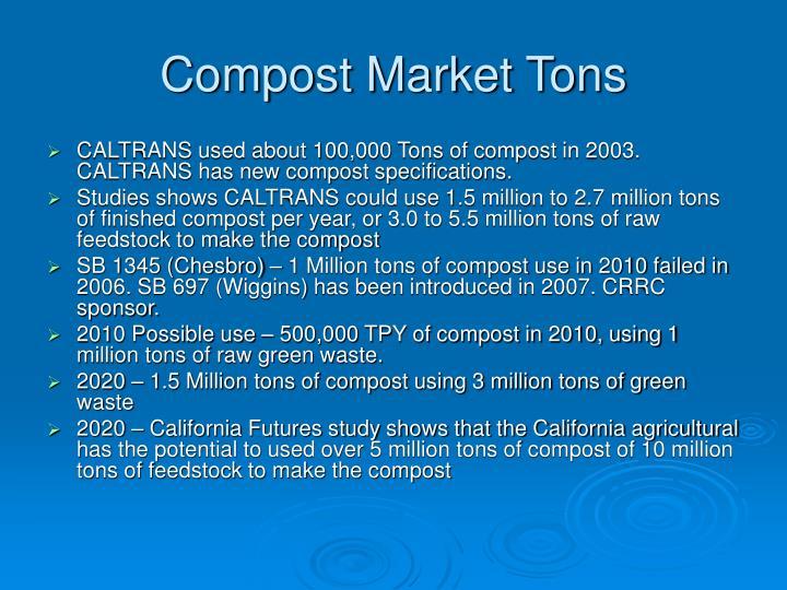 Compost Market Tons