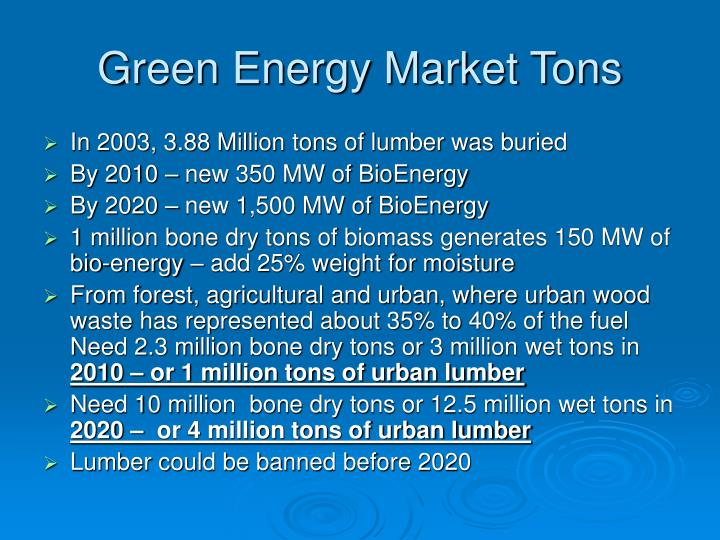 Green Energy Market Tons