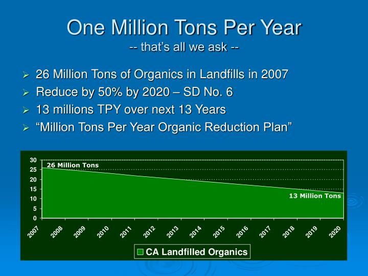 One Million Tons Per Year