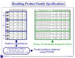 resulting product family specifications