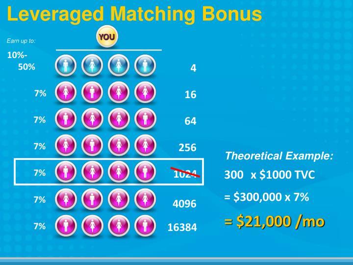 Leveraged Matching Bonus
