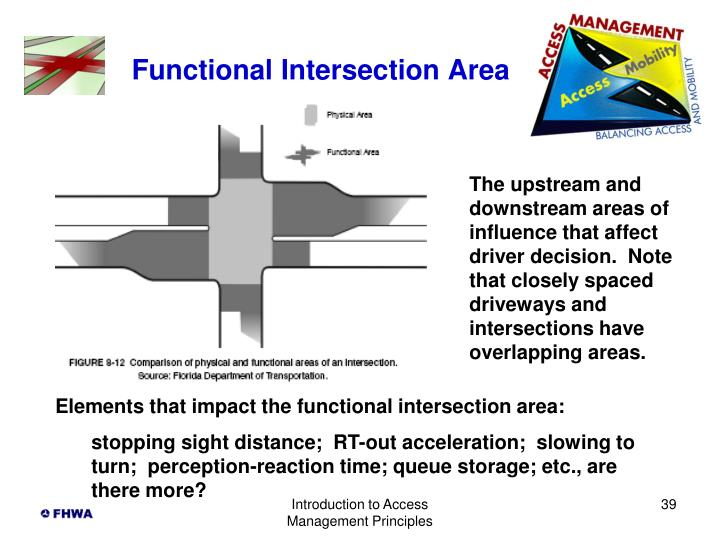 Functional Intersection Area