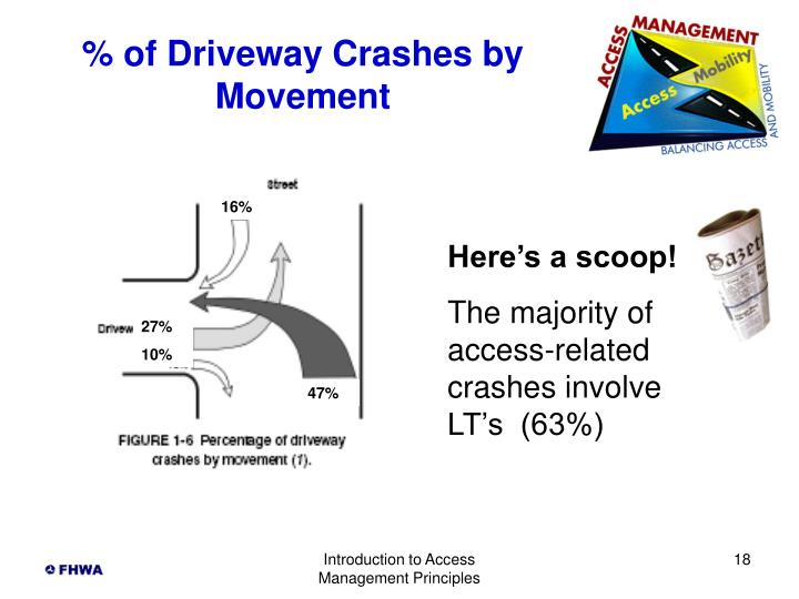 % of Driveway Crashes by Movement