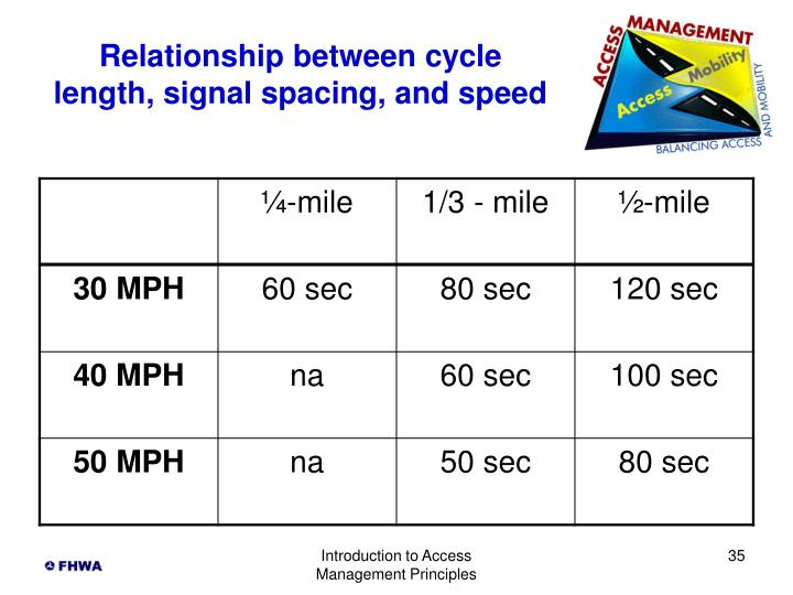 Relationship between cycle length, signal spacing, and speed