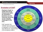 evolution of cait2