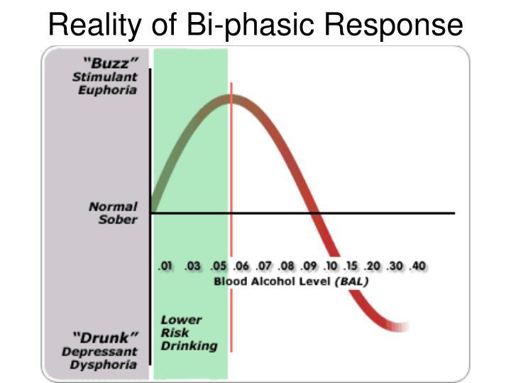Reality of Bi-phasic Response
