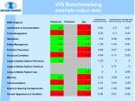 viq benchmarking example output data