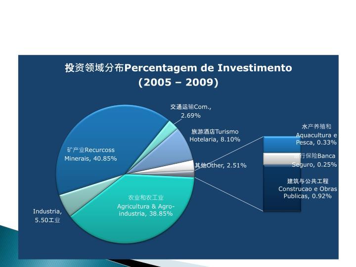 Investmentos Realizados por Sector