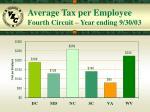 average tax per employee fourth circuit year ending 9 30 03