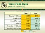 trust fund data millions of dollars
