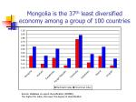 mongolia is the 37 th least diversified economy among a group of 100 countries