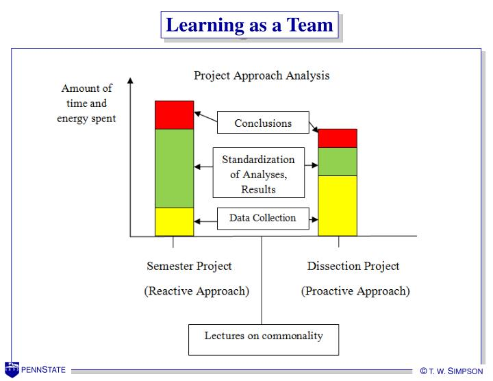 Learning as a Team