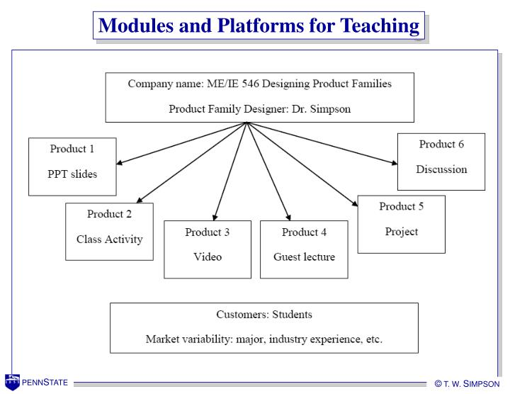 Modules and Platforms for Teaching