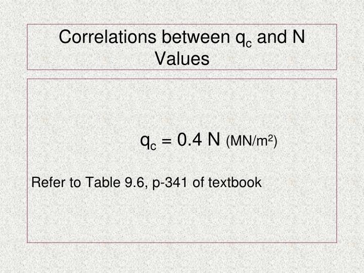 Correlations between q