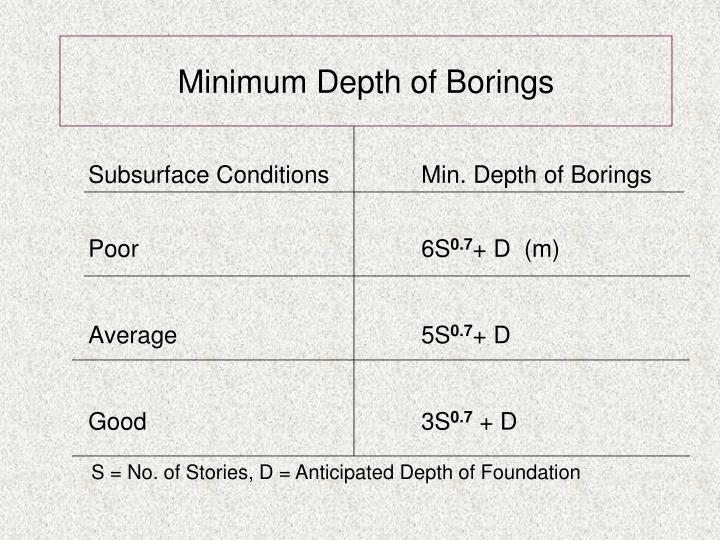 Minimum Depth of Borings