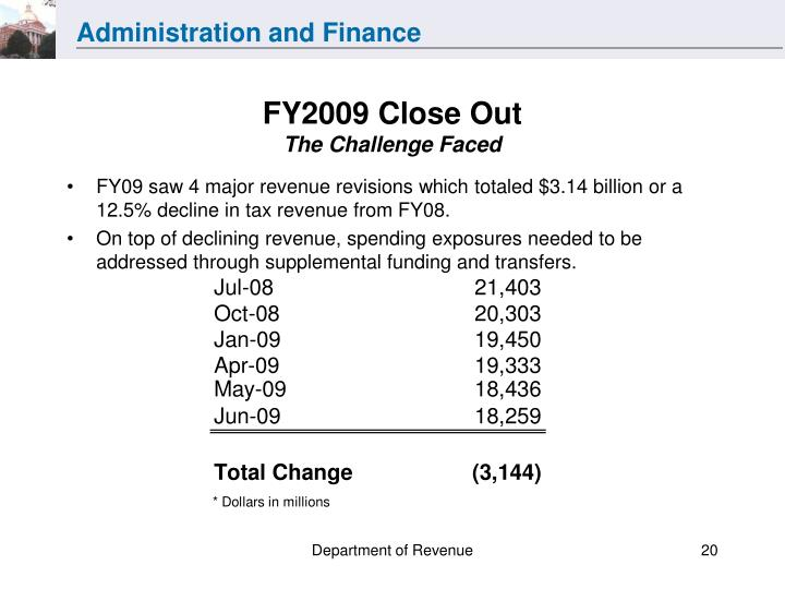FY2009 Close Out