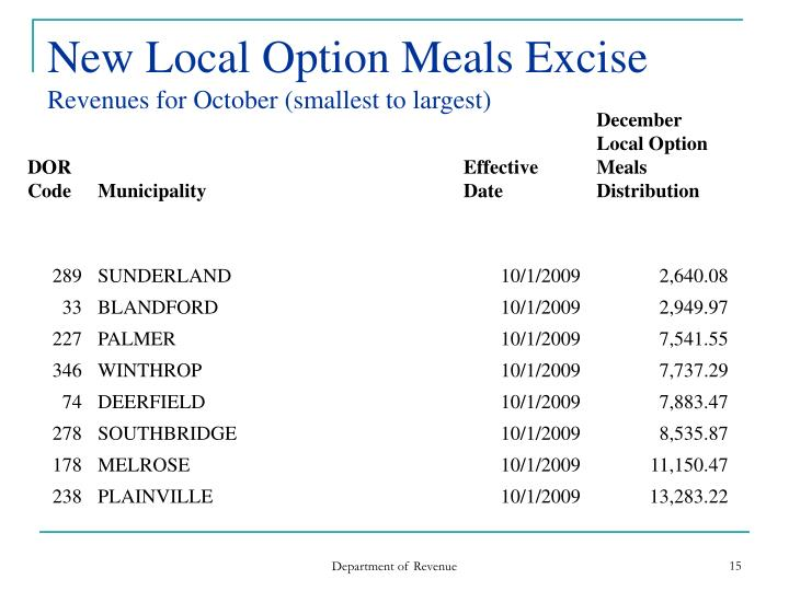 New Local Option Meals Excise