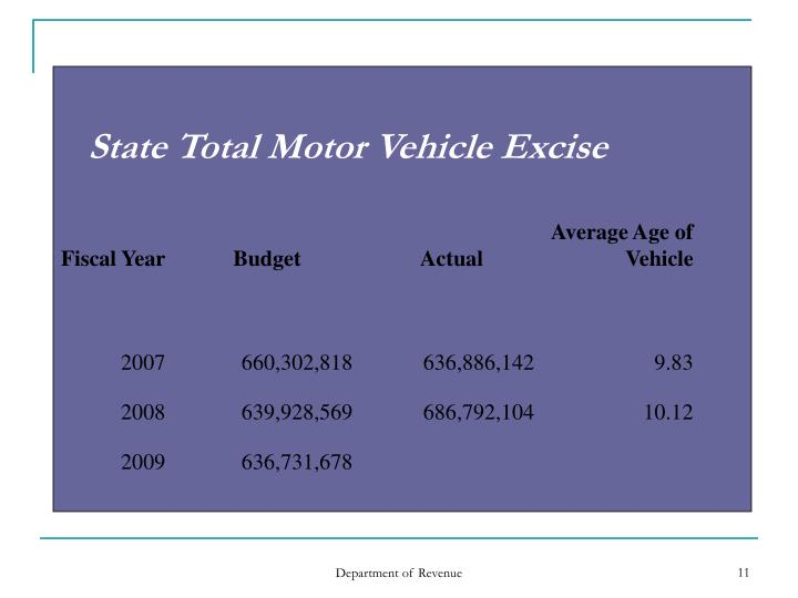 State Total Motor Vehicle Excise