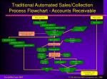 traditional automated sales collection process flowchart accounts receivable