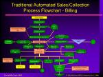 traditional automated sales collection process flowchart billing