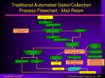 traditional automated sales collection process flowchart mail room
