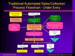 traditional automated sales collection process flowchart order entry