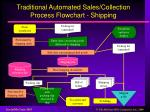 traditional automated sales collection process flowchart shipping